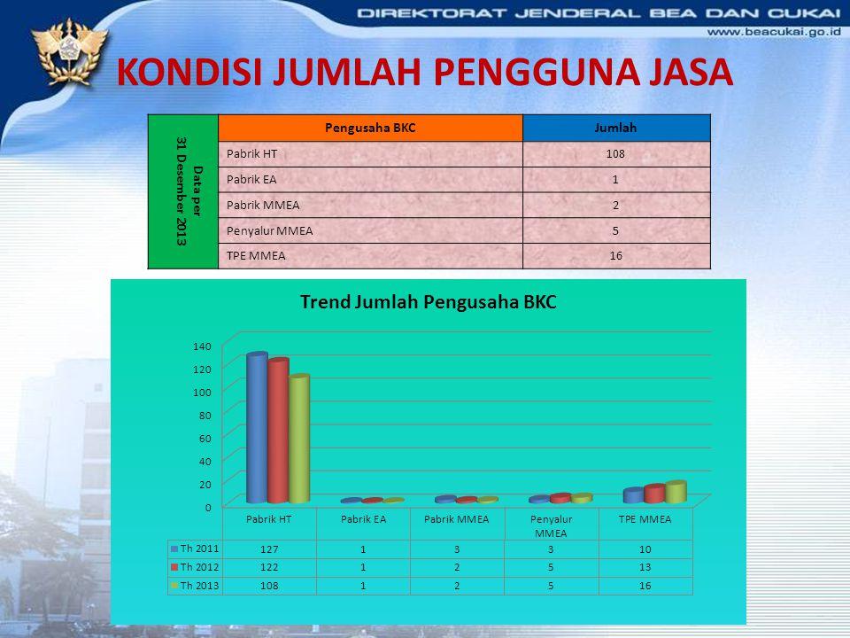 Data per 31 Desember 2013 Pengusaha BKCJumlah Pabrik HT108 Pabrik EA1 Pabrik MMEA2 Penyalur MMEA5 TPE MMEA16 KONDISI JUMLAH PENGGUNA JASA