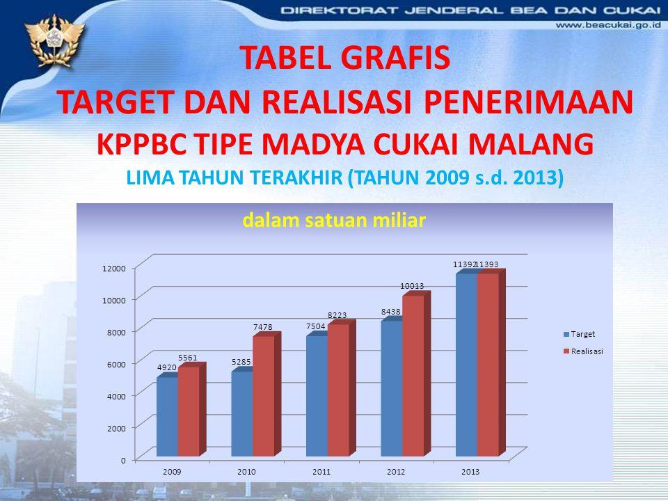 TABEL GRAFIS TARGET DAN REALISASI PENERIMAAN KPPBC TIPE MADYA CUKAI MALANG LIMA TAHUN TERAKHIR (TAHUN 2009 s.d. 2013) dalam satuan miliar