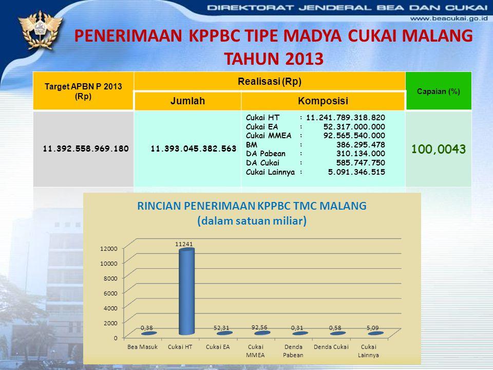 PENERIMAAN KPPBC TIPE MADYA CUKAI MALANG TAHUN 2013