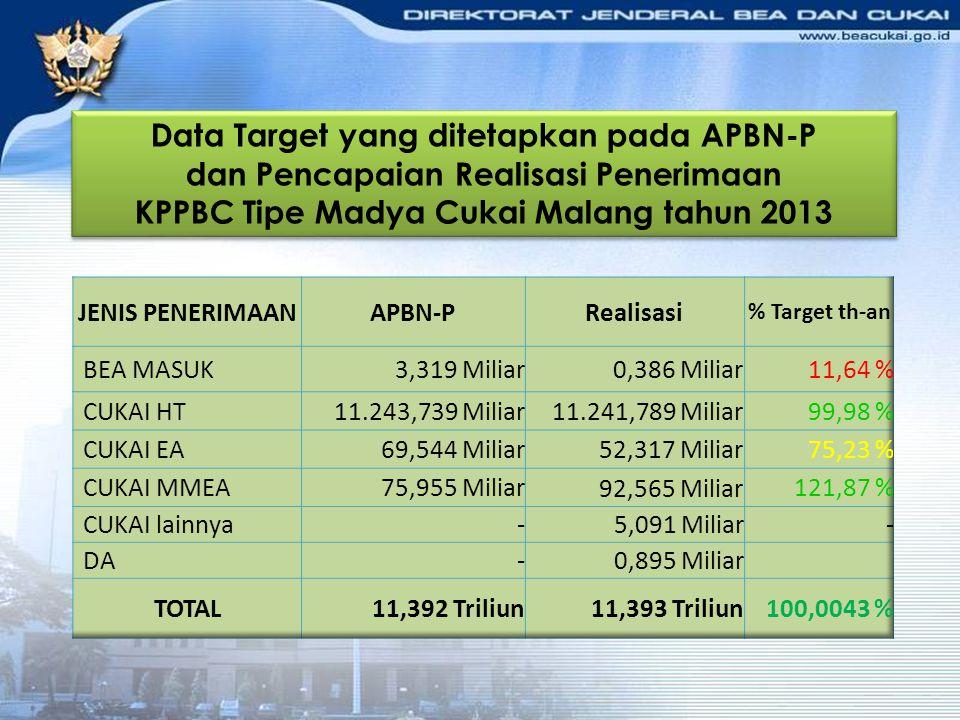 Data Target yang ditetapkan pada APBN-P dan Pencapaian Realisasi Penerimaan KPPBC Tipe Madya Cukai Malang tahun 2013 Data Target yang ditetapkan pada