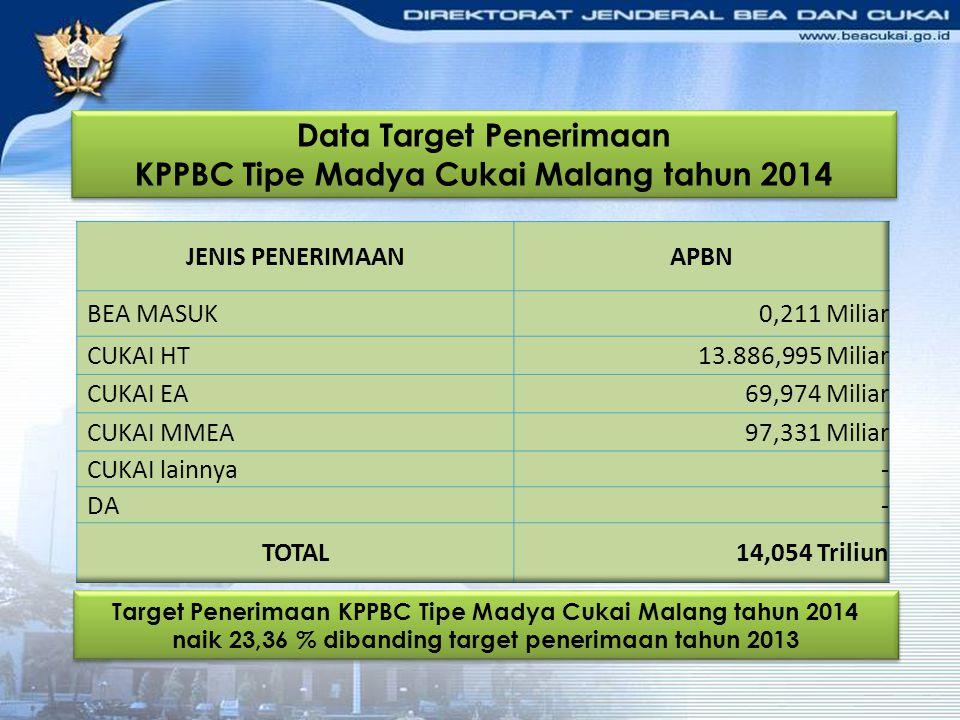 Data Target Penerimaan KPPBC Tipe Madya Cukai Malang tahun 2014 Data Target Penerimaan KPPBC Tipe Madya Cukai Malang tahun 2014 Target Penerimaan KPPB