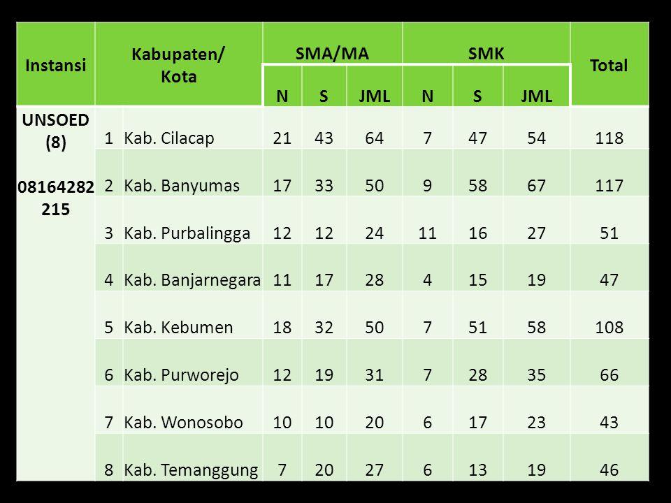 Instansi Kabupaten/ Kota SMA/MASMK Total NSJMLNS UNSOED (8) 08164282 215 1Kab.