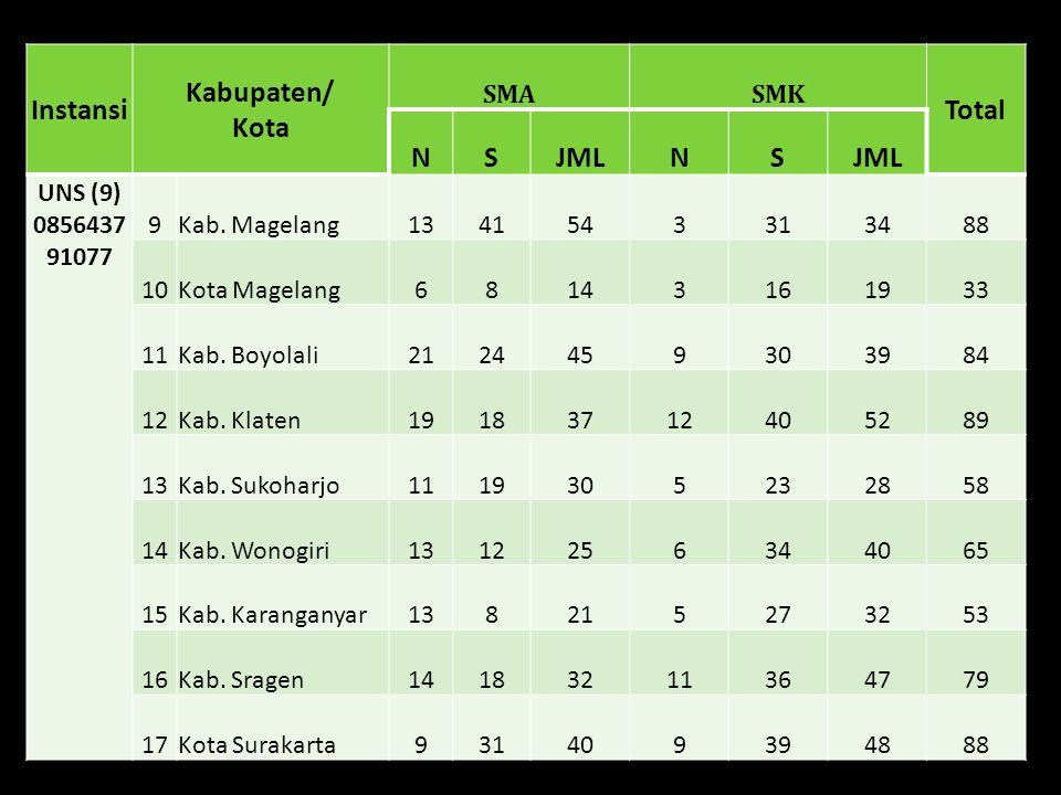 Instansi Kabupaten/ Kota SMASMK Total NSJMLNS UNDIP (9) 081228411 65 18Kab.