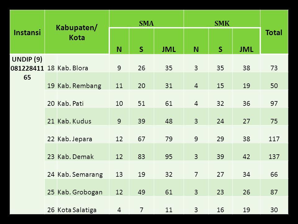 Instansi Kabupaten/ Kota SMASMK Total NSJMLNS UNNES (9) 0821370 16538 27Kab.