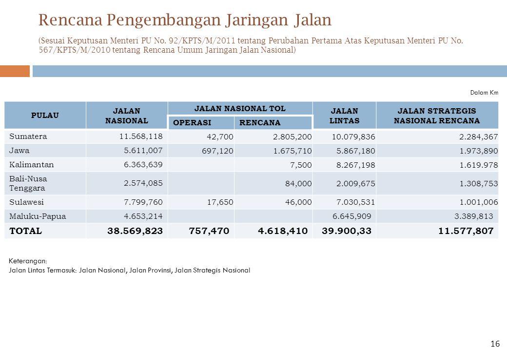Rencana Pengembangan Jaringan Jalan PULAU JALAN NASIONAL JALAN NASIONAL TOL JALAN LINTAS JALAN STRATEGIS NASIONAL RENCANA OPERASIRENCANA Sumatera 11.568,118 42,7002.805,20010.079,8362.284,367 Jawa 5.611,007 697,1201.675,7105.867,1801.973,890 Kalimantan 6.363,639 7,5008.267,1981.619.978 Bali-Nusa Tenggara 2.574,085 84,0002.009,6751.308,753 Sulawesi 7.799,760 17,65046,0007.030,5311.001,006 Maluku-Papua 4.653,2146.645,9093.389,813 TOTAL 38.569,823757,4704.618,410 39.900,33 11.577,807 Dalam Km Keterangan: Jalan Lintas Termasuk: Jalan Nasional, Jalan Provinsi, Jalan Strategis Nasional (Sesuai Keputusan Menteri PU No.