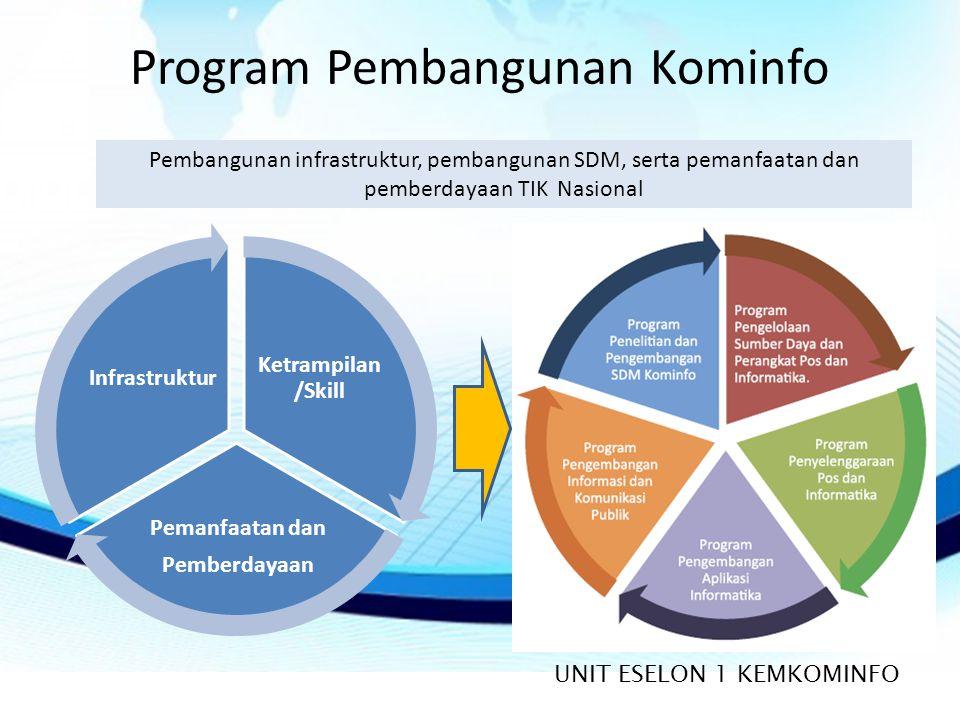 Program Pembangunan Kominfo Ketrampilan /Skill Pemanfaatan dan Pemberdayaan Infrastruktur UNIT ESELON 1 KEMKOMINFO Pembangunan infrastruktur, pembangunan SDM, serta pemanfaatan dan pemberdayaan TIK Nasional