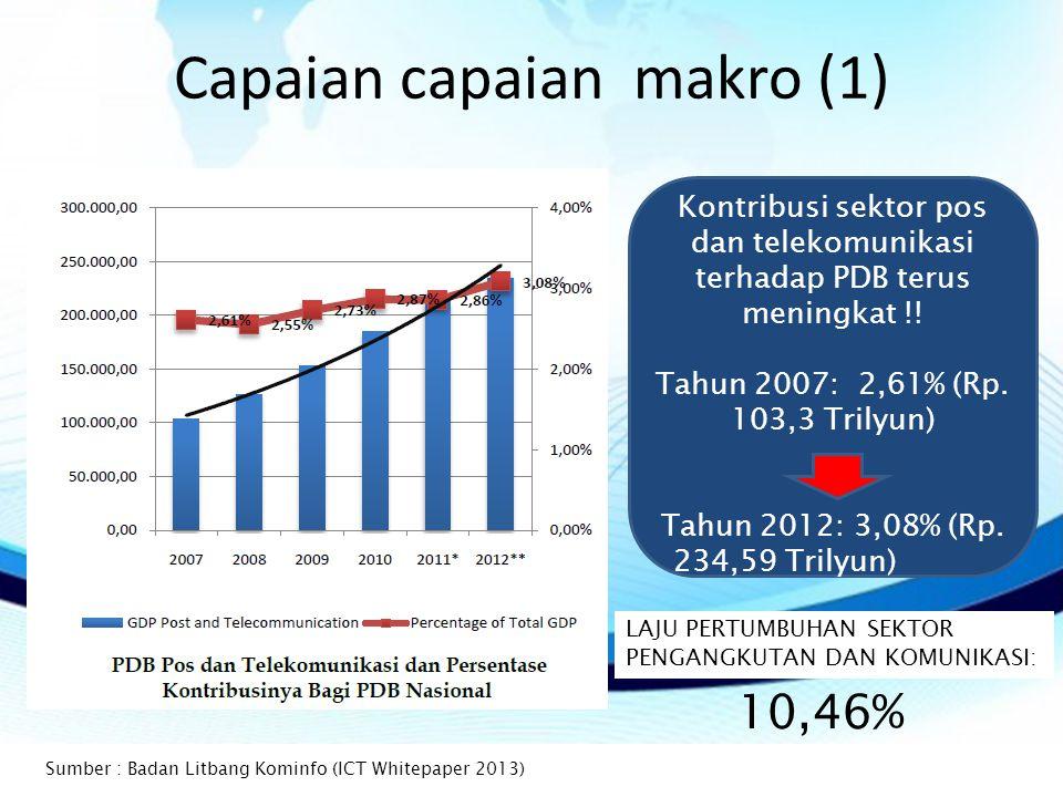 Capaian capaian makro (1) Kontribusi sektor pos dan telekomunikasi terhadap PDB terus meningkat !.