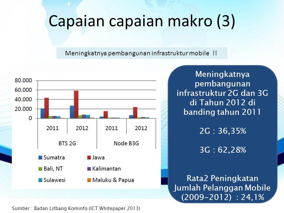 Capaian capaian makro (3) Meningkatnya pembangunan infrastruktur mobile !.