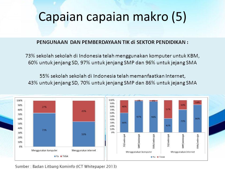 Capaian capaian makro (5) PENGUNAAN DAN PEMBERDAYAAN TIK di SEKTOR PENDIDIKAN : 73% sekolah sekolah di Indonesia telah menggunakan komputer untuk KBM, 60% untuk jenjang SD, 97% untuk jenjang SMP dan 96% untuk jejang SMA 55% sekolah sekolah di Indonesia telah memanfaatkan Internet, 43% untuk jenjang SD, 70% untuk jenjang SMP dan 86% untuk jejang SMA Sumber : Badan Litbang Kominfo (ICT Whitepaper 2013)