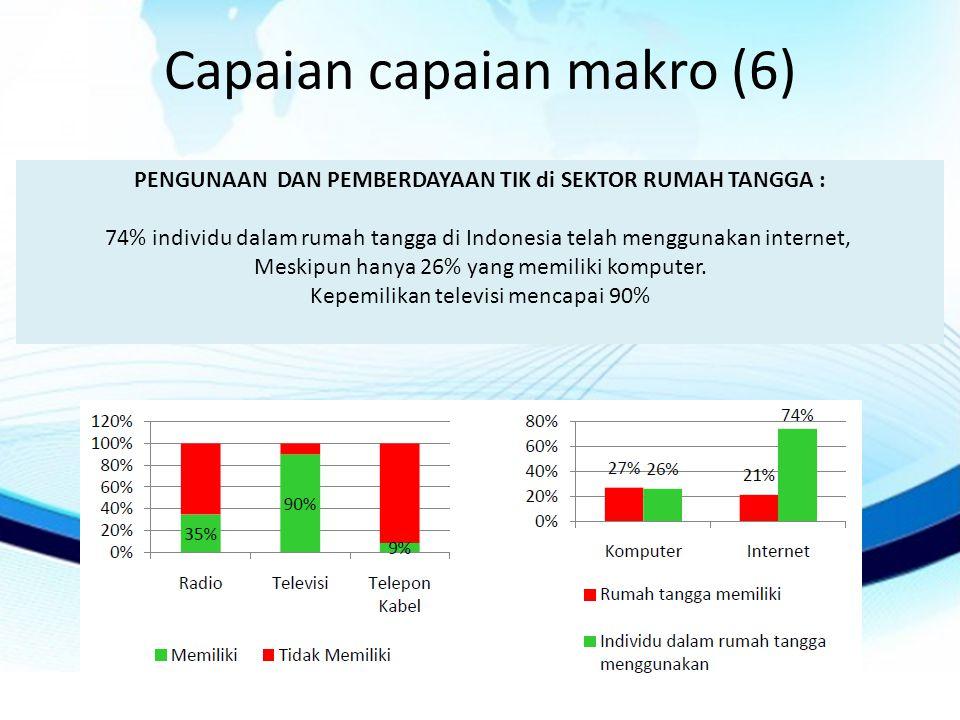 Capaian capaian makro (6) PENGUNAAN DAN PEMBERDAYAAN TIK di SEKTOR RUMAH TANGGA : 74% individu dalam rumah tangga di Indonesia telah menggunakan internet, Meskipun hanya 26% yang memiliki komputer.