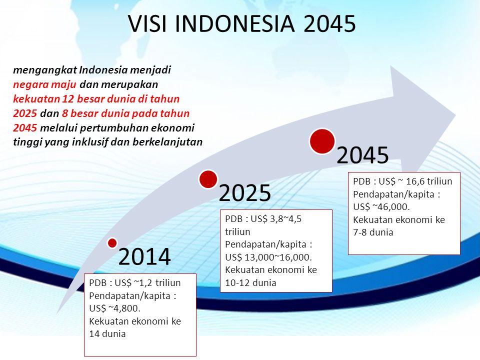 VISI INDONESIA 2045 2014 2025 2045 mengangkat Indonesia menjadi negara maju dan merupakan kekuatan 12 besar dunia di tahun 2025 dan 8 besar dunia pada tahun 2045 melalui pertumbuhan ekonomi tinggi yang inklusif dan berkelanjutan PDB : US$ ~ 16,6 triliun Pendapatan/kapita : US$ ~46,000.