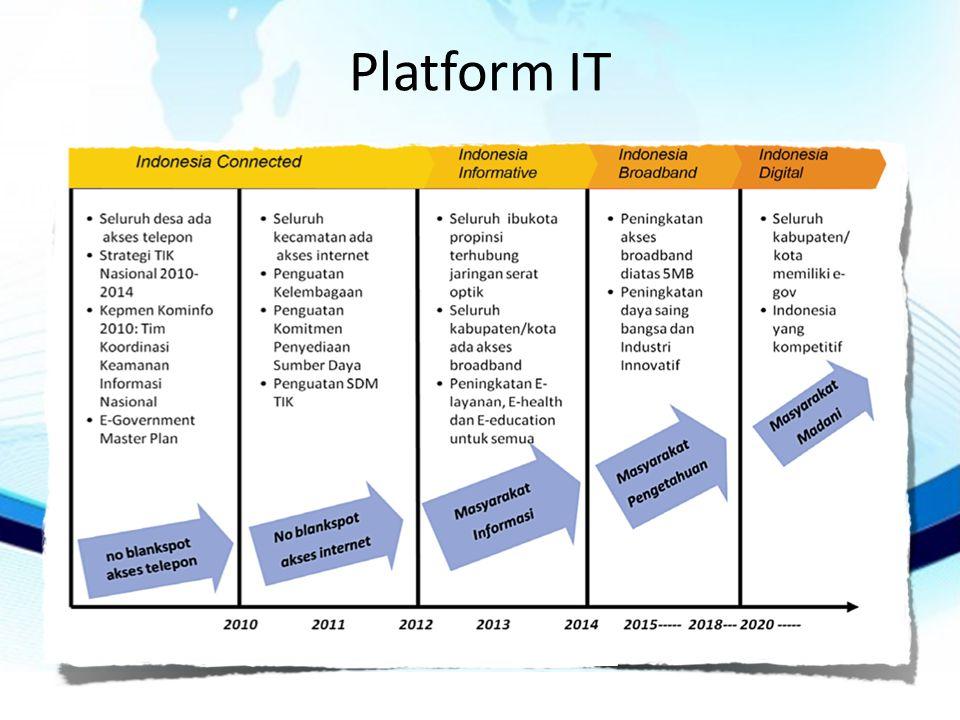 Platform IT