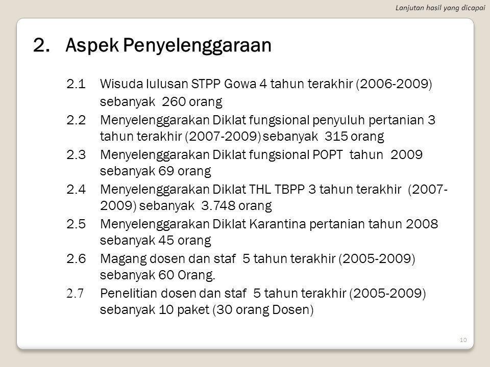 D. HASIL YANG DICAPAI 1.Aspek Kelembagaan 1.1Akreditasi Jurusan /Program Studi Penyuluhan Pertanian No. 007/BAN-PT/Ak-IV/Dpl- IV/XII/2007 dan Penyuluh