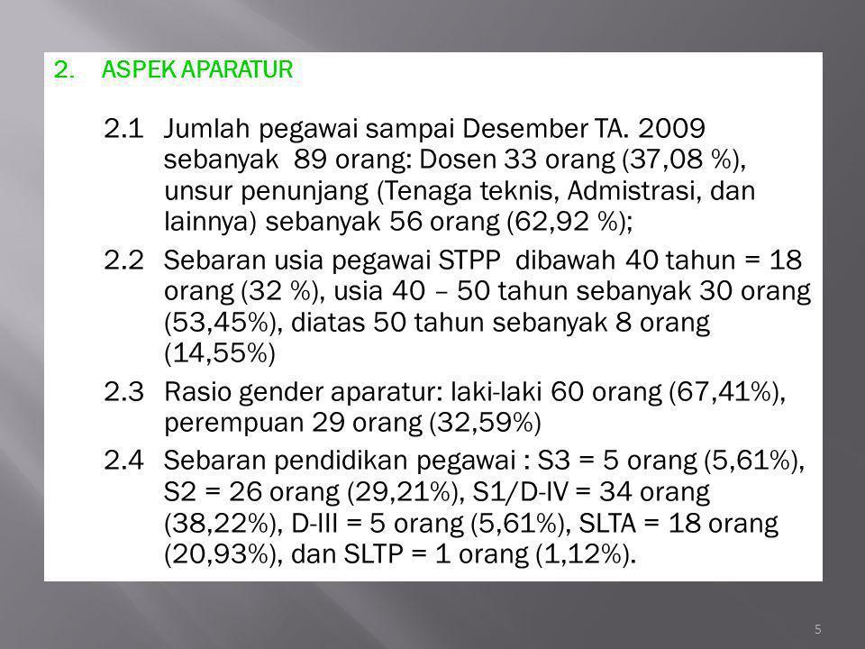 1.ASPEK PELAKU UTAMA 1.1UNSUR PELAKU UTAMA 1.1.1Tingkat pendidikan dosen terdiri dari ; S3 =5 orang (15,15%), S2= 20 orang (60,61%), S1/DIV= 8 orang (