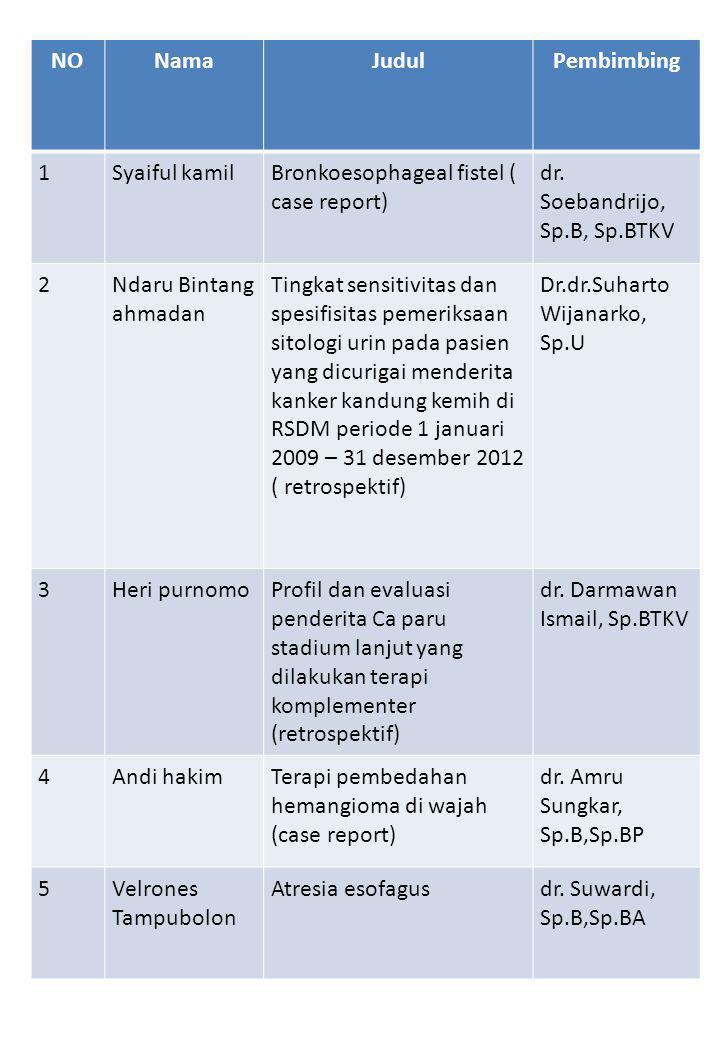 NONamaJudulPembimbing 1Syaiful kamilBronkoesophageal fistel ( case report) dr.