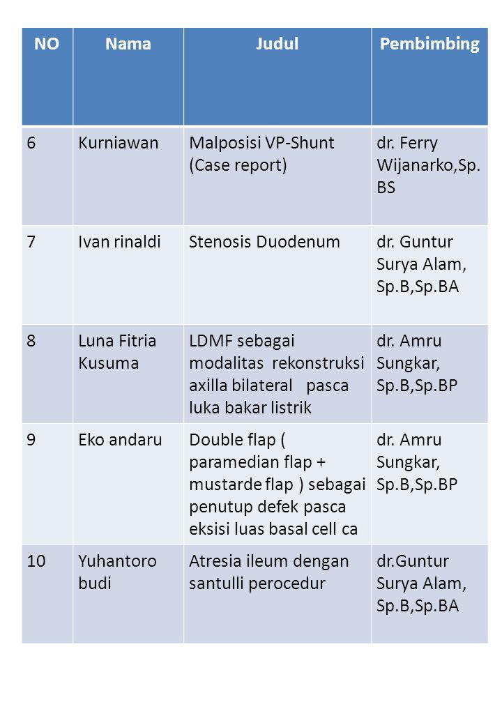 NONamaJudulPembimbing 6KurniawanMalposisi VP-Shunt (Case report) dr.