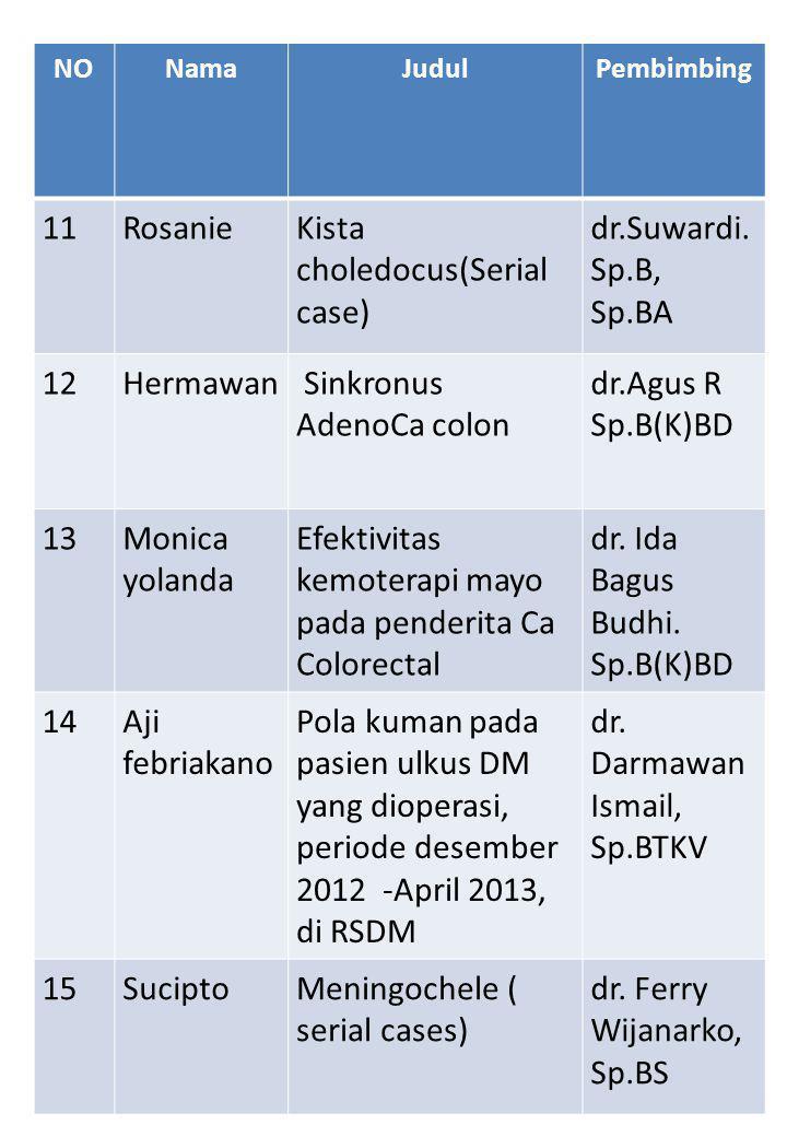 NONamaJudulPembimbing 11RosanieKista choledocus(Serial case) dr.Suwardi.