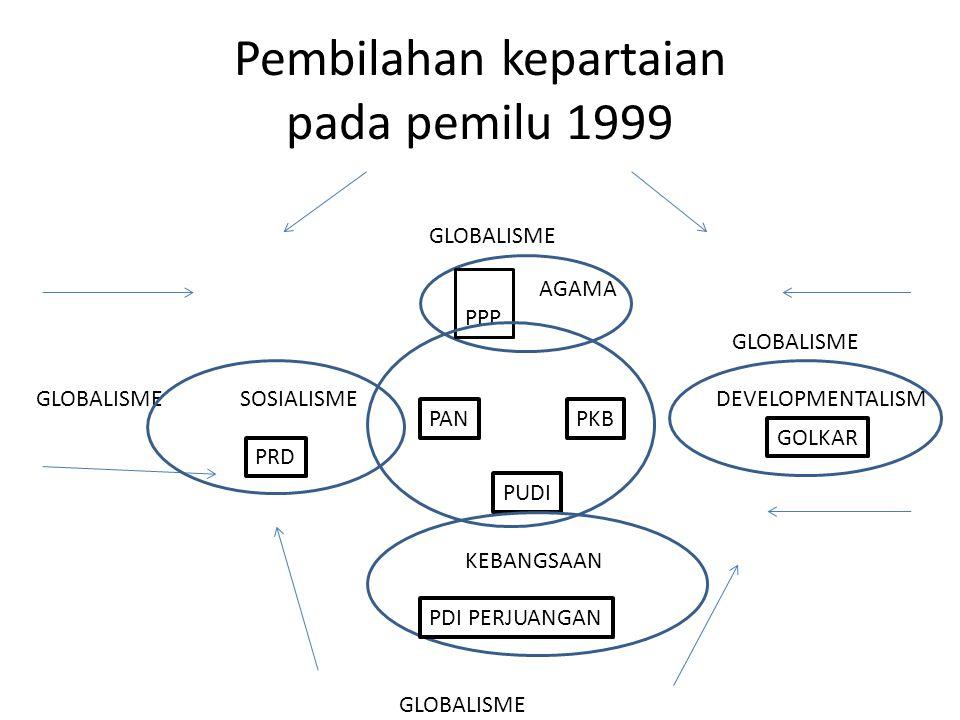 Pembilahan kepartaian pada pemilu 1999 GLOBALISME PPP AGAMA PANPKB PUDI KEBANGSAAN GLOBALISME PDI PERJUANGAN SOSIALISME PRD GOLKAR DEVELOPMENTALISM GLOBALISME