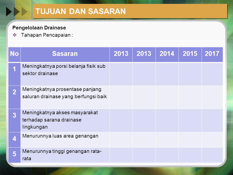 TUJUAN DAN SASARAN Pengelolaan Drainase  Tahapan Pencapaian : NoSasaran2013 201420152017 1 Meningkatnya porsi belanja fisik sub sektor drainase 2 Men