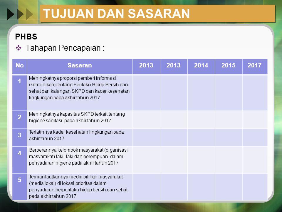 TUJUAN DAN SASARAN PHBS  Tahapan Pencapaian : NoSasaran2013 201420152017 1 Meningkatnya proporsi pemberi informasi (komunikan) tentang Perilaku Hidup