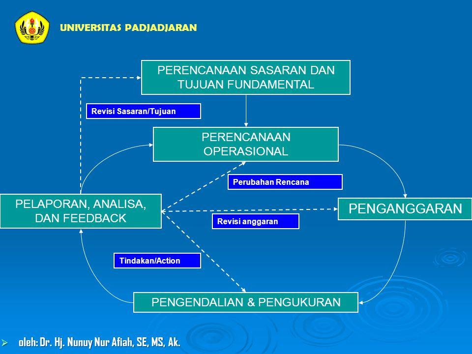 PERENCANAAN SASARAN DAN TUJUAN FUNDAMENTAL PERENCANAAN OPERASIONAL PENGANGGARAN PENGENDALIAN & PENGUKURAN PELAPORAN, ANALISA, DAN FEEDBACK Revisi anggaran Tindakan/Action Perubahan Rencana Revisi Sasaran/Tujuan UNIVERSITAS PADJADJARAN  oleh: Dr.