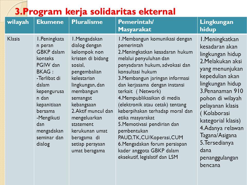 3.Program kerja solidaritas ekternal wilayahEkumenePluralismePemerintah/ Masyarakat Lingkungan hidup Klasis1.Peningkata n peran GBKP dalam konteks PGI