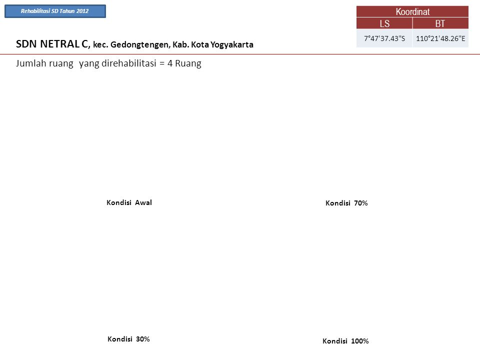 SDN NETRAL C, kec. Gedongtengen, Kab. Kota Yogyakarta Kondisi Awal Kondisi 70% Jumlah ruang yang direhabilitasi = 4 Ruang Kondisi 100% Kondisi 30% Koo