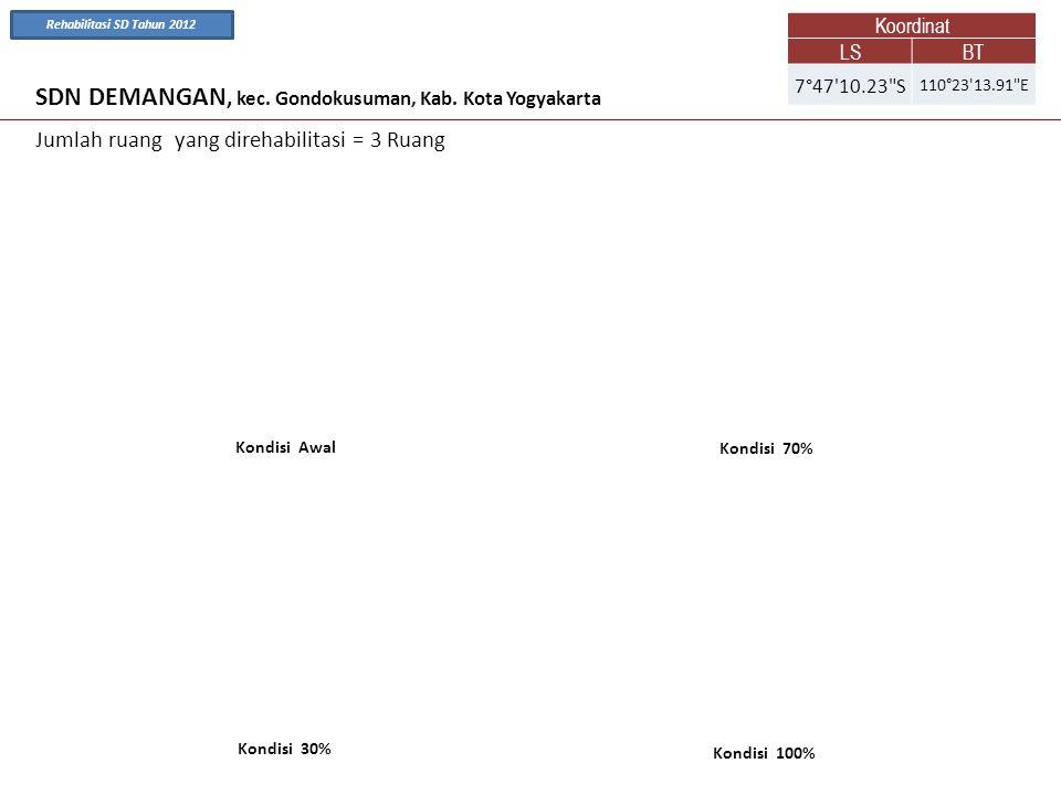 SDN DEMANGAN, kec. Gondokusuman, Kab. Kota Yogyakarta Kondisi Awal Kondisi 70% Jumlah ruang yang direhabilitasi = 3 Ruang Kondisi 100% Kondisi 30% Koo
