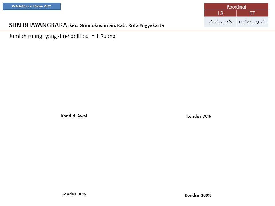 SDN BHAYANGKARA, kec. Gondokusuman, Kab. Kota Yogyakarta Kondisi Awal Kondisi 70% Jumlah ruang yang direhabilitasi = 1 Ruang Kondisi 100% Kondisi 30%