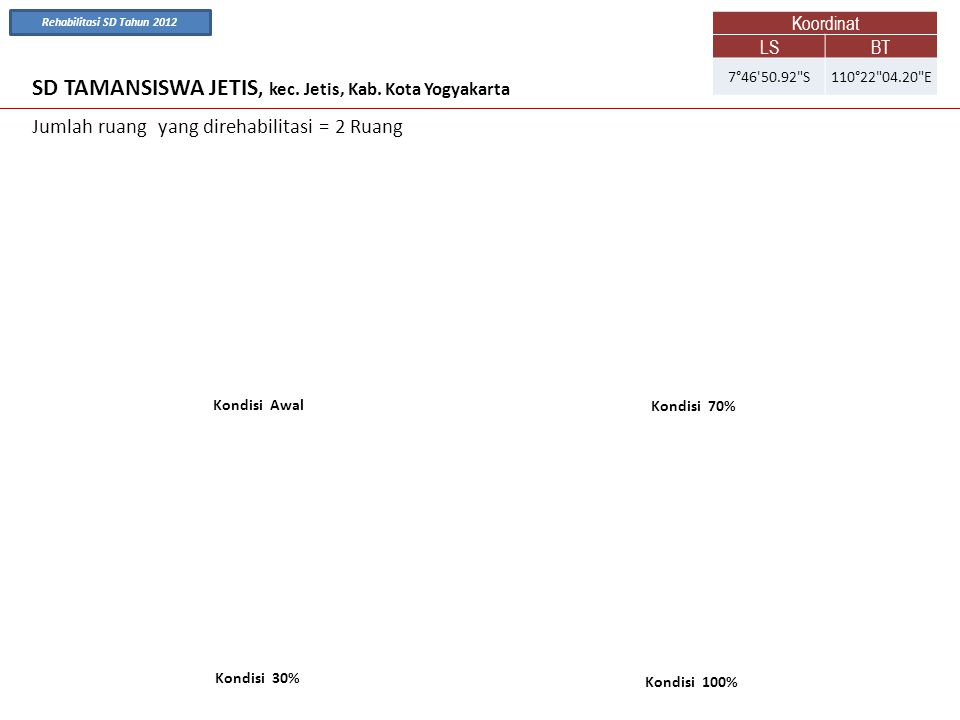SD TAMANSISWA JETIS, kec. Jetis, Kab. Kota Yogyakarta Kondisi Awal Kondisi 70% Jumlah ruang yang direhabilitasi = 2 Ruang Kondisi 100% Kondisi 30% Koo
