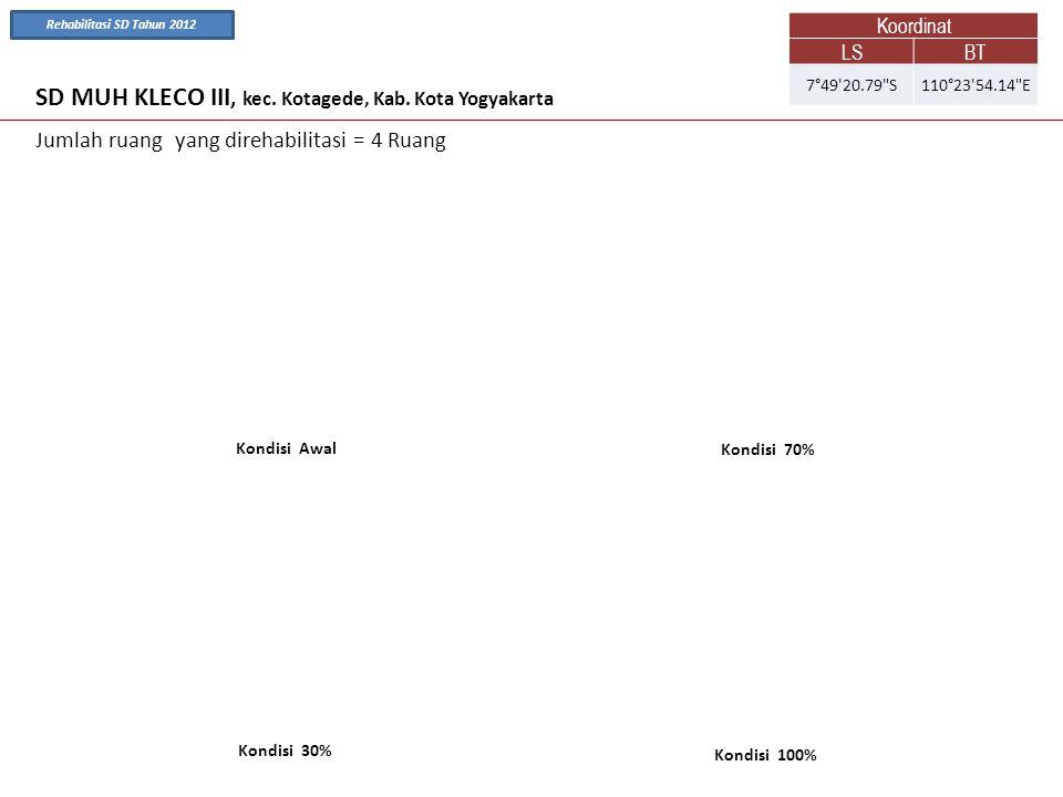 SD MUH KLECO III, kec. Kotagede, Kab. Kota Yogyakarta Kondisi Awal Kondisi 70% Jumlah ruang yang direhabilitasi = 4 Ruang Kondisi 100% Kondisi 30% Koo