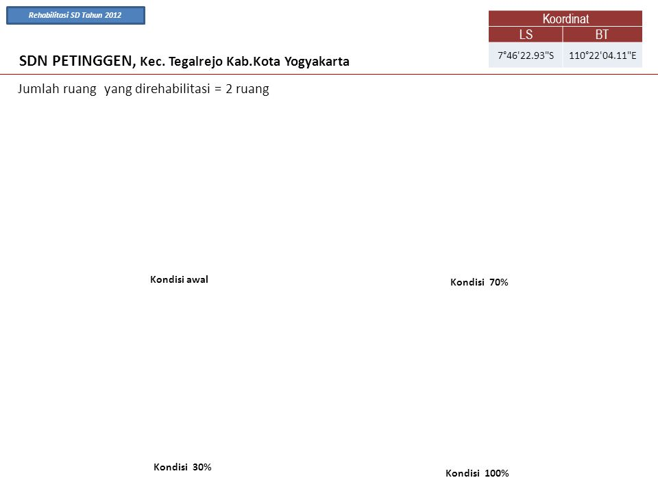 SDN PETINGGEN, Kec. Tegalrejo Kab.Kota Yogyakarta Kondisi awal Kondisi 30% Kondisi 70% Kondisi 100% Koordinat LSBT 7°46'22.93