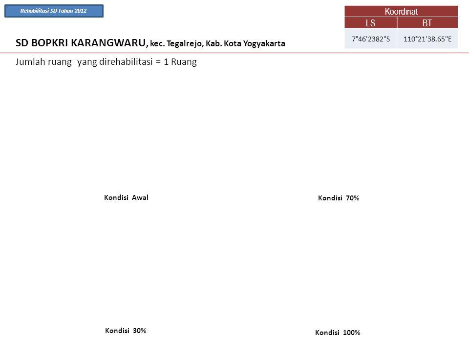 SD BOPKRI KARANGWARU, kec. Tegalrejo, Kab. Kota Yogyakarta Kondisi Awal Kondisi 70% Jumlah ruang yang direhabilitasi = 1 Ruang Kondisi 100% Kondisi 30