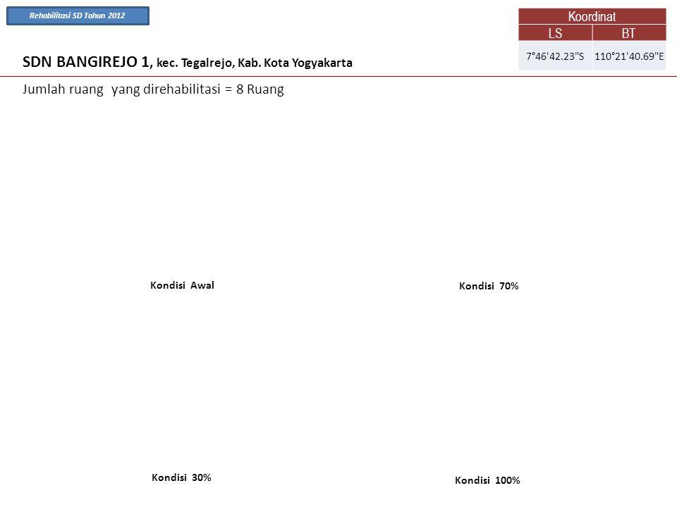 SDN BANGIREJO 1, kec. Tegalrejo, Kab. Kota Yogyakarta Kondisi Awal Kondisi 70% Jumlah ruang yang direhabilitasi = 8 Ruang Kondisi 100% Kondisi 30% Koo