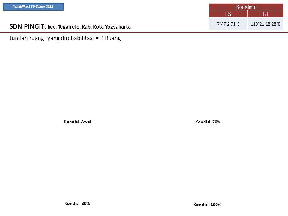 SDN PINGIT, kec. Tegalrejo, Kab. Kota Yogyakarta Kondisi Awal Kondisi 70% Jumlah ruang yang direhabilitasi = 3 Ruang Kondisi 100% Kondisi 30% Koordina