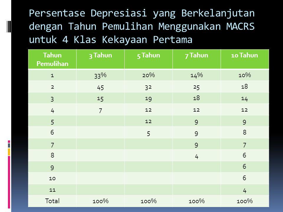 Metode Depresiasi  Untuk tujuan pelaporan keuangan, metode depresiasi meliputi: garis lurus, saldo penurunan- ganda, jumlah-angka2-tahun.  Untuk tuj