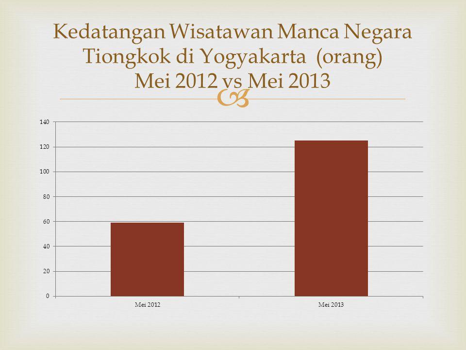 Kedatangan Wisatawan Manca Negara Tiongkok di Yogyakarta (orang) Mei 2012 vs Mei 2013