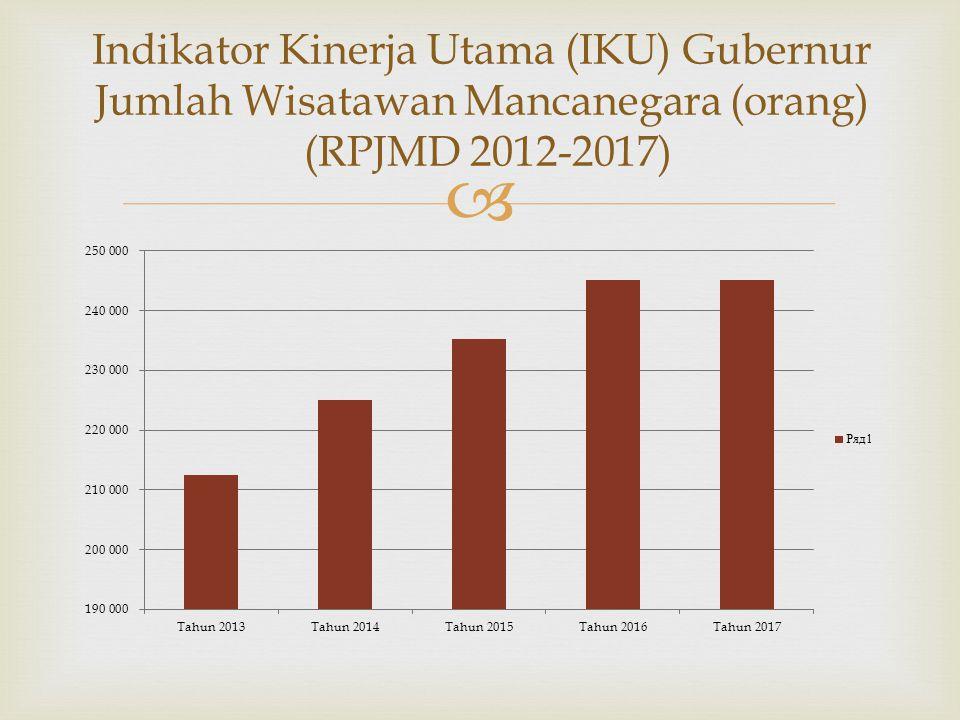  Indikator Kinerja Utama (IKU) Gubernur Jumlah Wisatawan Mancanegara (orang) (RPJMD 2012-2017)