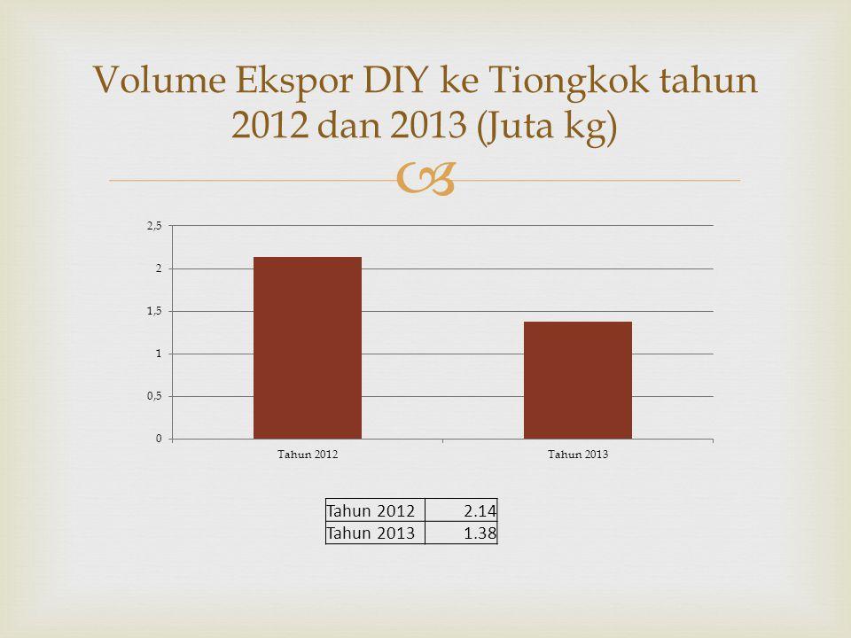  Volume Ekspor DIY ke Tiongkok tahun 2012 dan 2013 (Juta kg) Tahun 20122.14 Tahun 20131.38