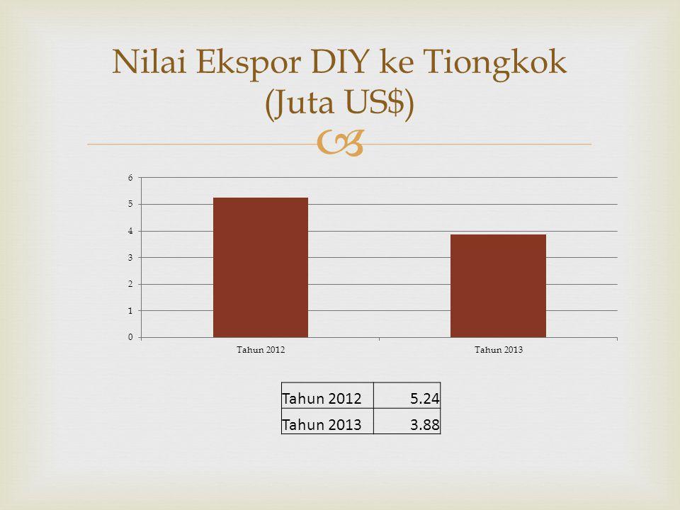  Nilai Ekspor DIY ke Tiongkok (Juta US$) Tahun 20125.24 Tahun 20133.88
