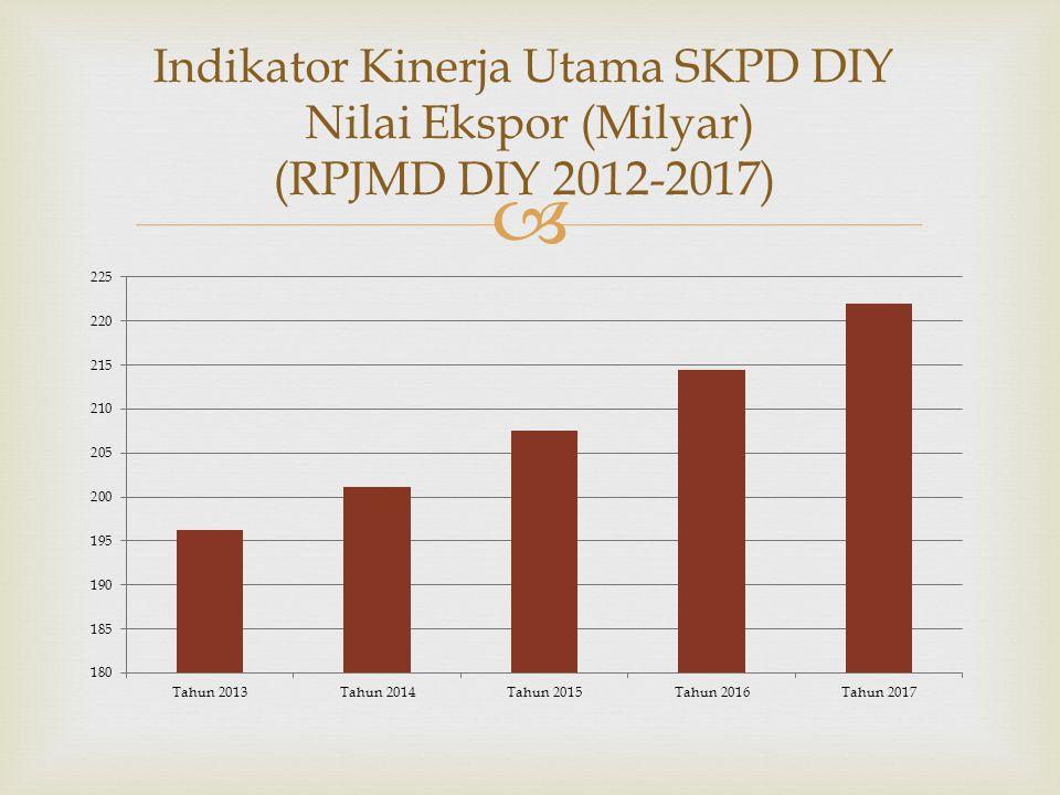  Indikator Kinerja Utama SKPD DIY Nilai Ekspor (Milyar) (RPJMD DIY 2012-2017)