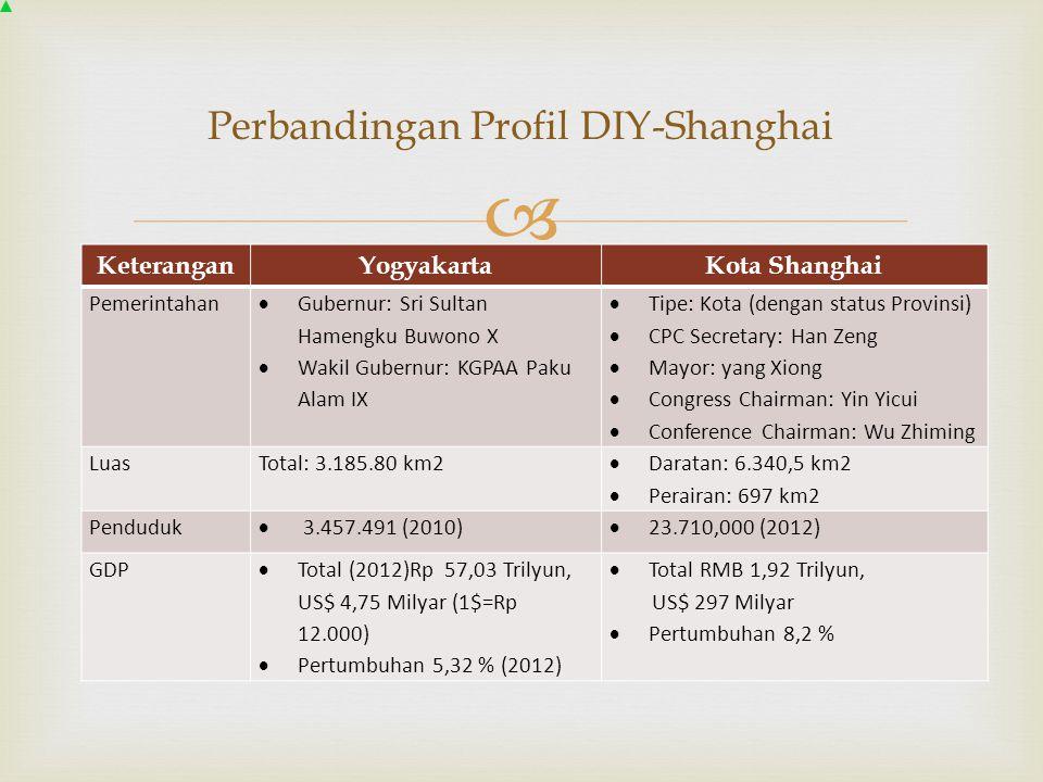  Perbandingan Profil DIY-Shanghai KeteranganYogyakartaKota Shanghai Pemerintahan  Gubernur: Sri Sultan Hamengku Buwono X  Wakil Gubernur: KGPAA Pak