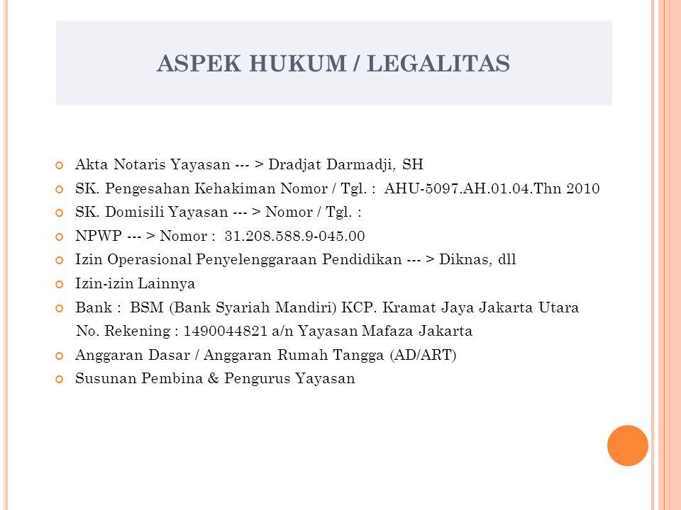 MASTER PLAN PENGEMBANGAN YAYASAN MAFAZA TAHUN 2011 – 2015 Sekretariat Yayasan : Jln. Bandar II Ujung No. 44 Kel. Jakarta Utara Telepon : 021 – 4390 30