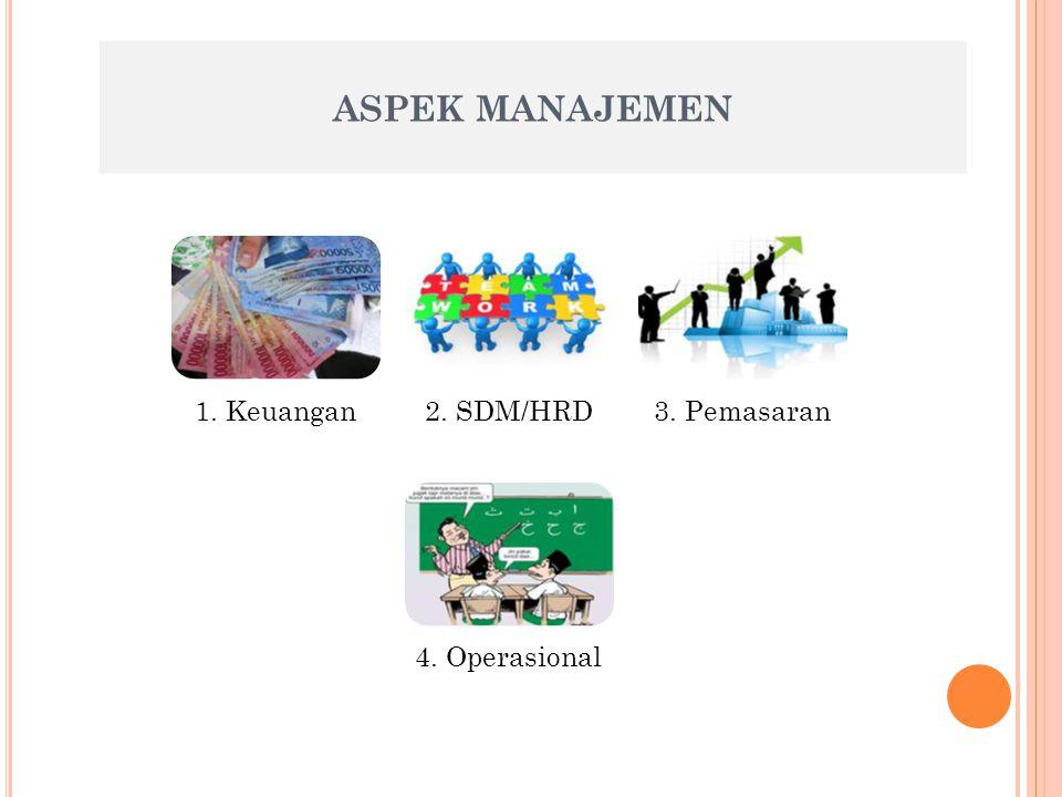 ASPEK MANAJEMEN 1. Keuangan2. SDM/HRD3. Pemasaran 4. Operasional