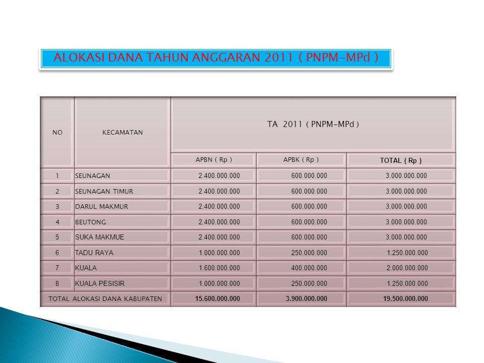 ALOKASI DANA TAHUN ANGGARAN 2011 ( PNPM-MPd )