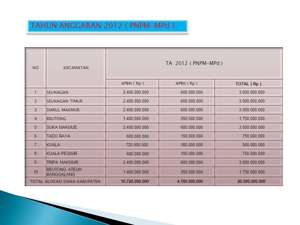 TAHUN ANGGARAN 2012 ( PNPM-MPd )