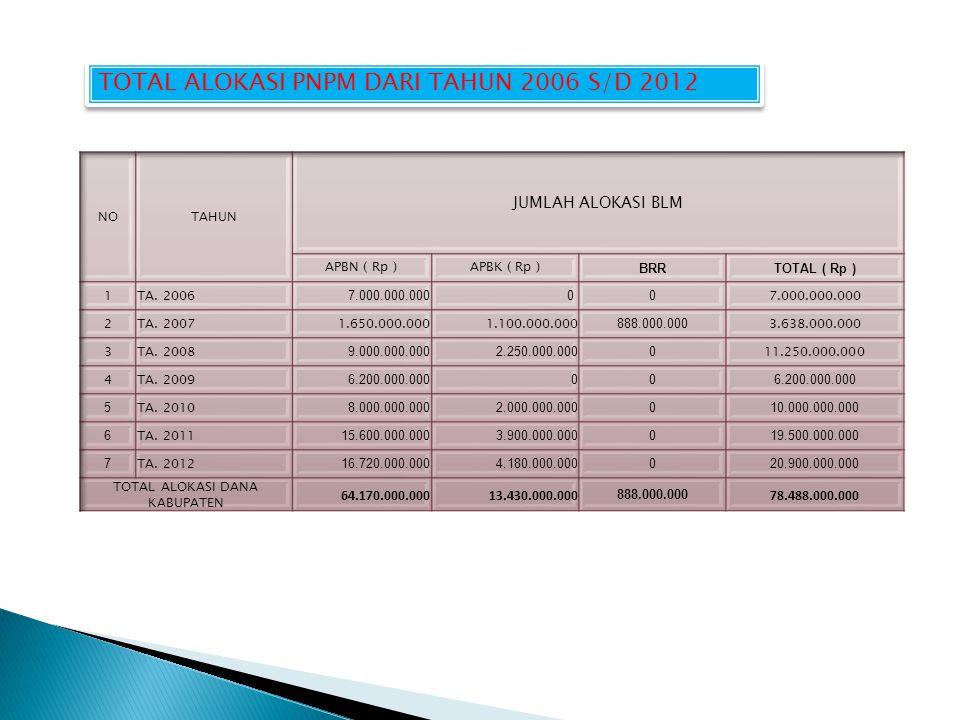TOTAL ALOKASI PNPM DARI TAHUN 2006 S/D 2012