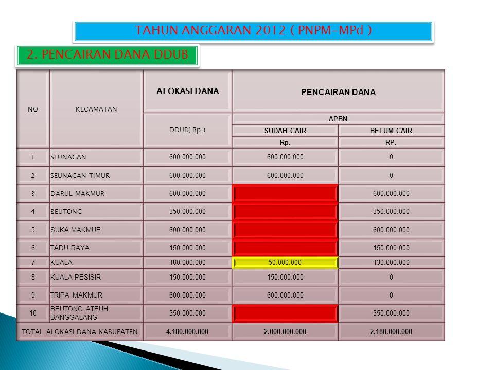 TAHUN ANGGARAN 2012 ( PNPM-MPd ) 2. PENCAIRAN DANA DDUB