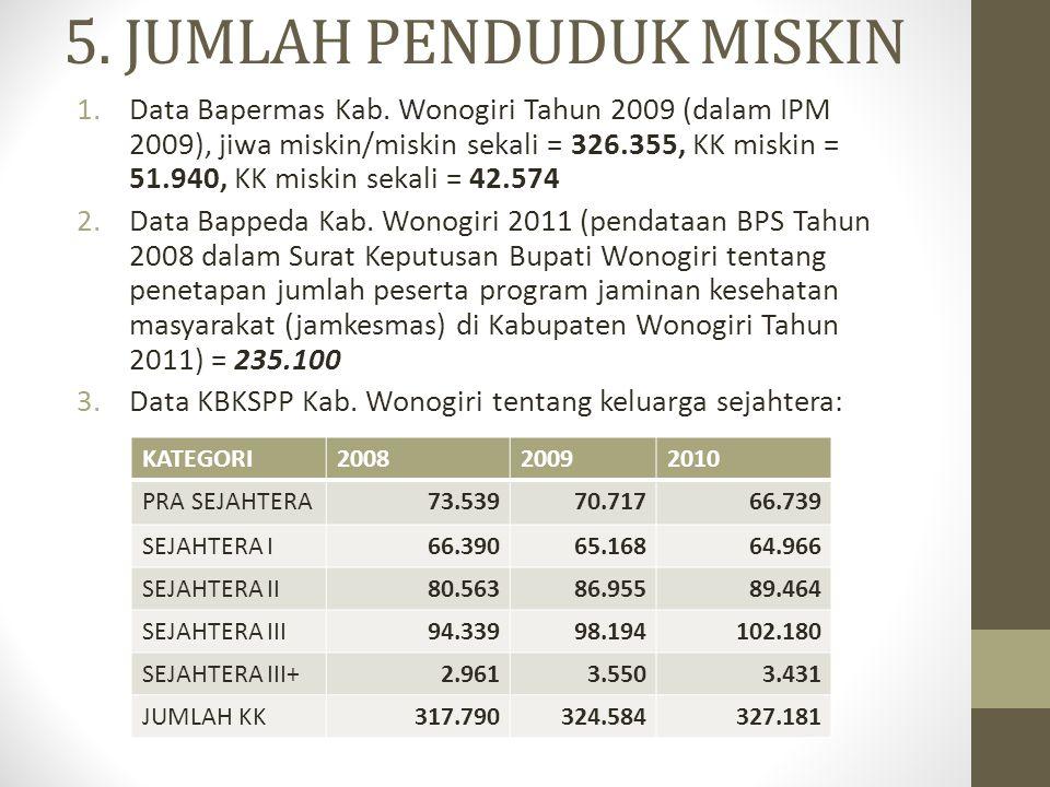 5.JUMLAH PENDUDUK MISKIN 1.Data Bapermas Kab.