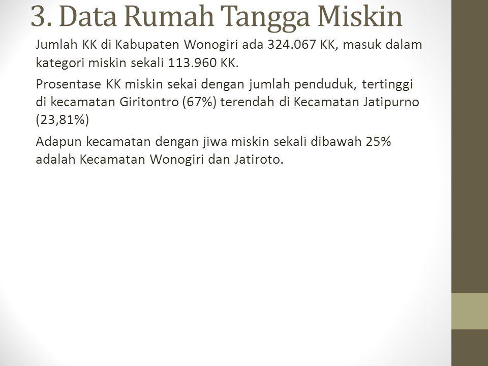 3. Data Rumah Tangga Miskin Jumlah KK di Kabupaten Wonogiri ada 324.067 KK, masuk dalam kategori miskin sekali 113.960 KK. Prosentase KK miskin sekai